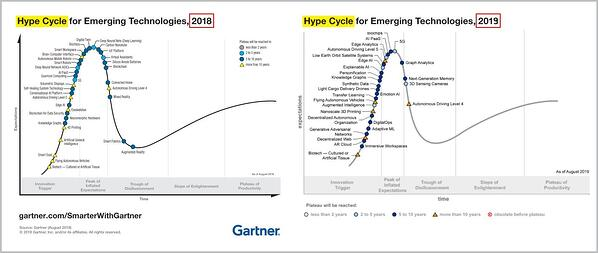Gartner Hype Cycle (AR Cloud, VR Cloud)