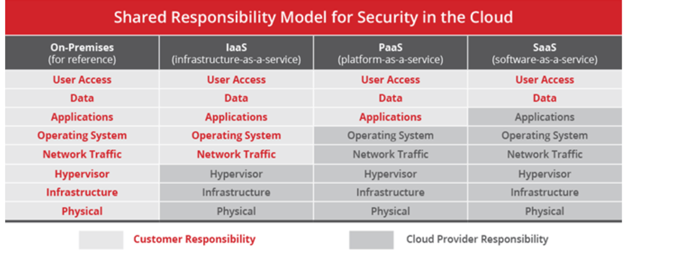 responsibility model for security in the cloud according to mcafee